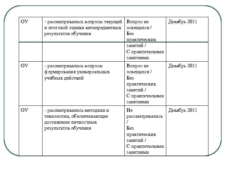 ОУ - рассматривались вопросы текущей Вопрос не Декабрь 2011 и итоговой оценки метапредметных освещался