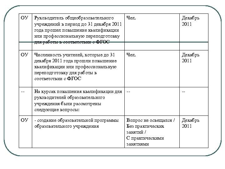ОУ Руководитель общеобразовательного Чел. учреждений в период до 31 декабря 2011 года прошел повышение