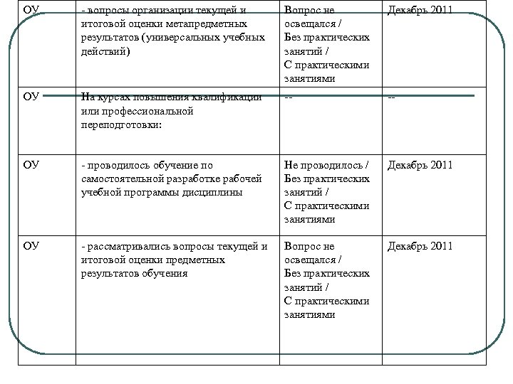 ОУ - вопросы организации текущей и итоговой оценки метапредметных результатов (универсальных учебных действий) Вопрос