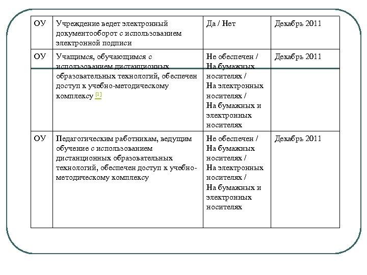 ОУ Учреждение ведет электронный документооборот с использованием электронной подписи Да / Нет Декабрь 2011
