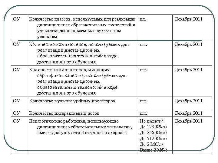 ОУ Количество классов, используемых для реализации кл. дистанционных образовательных технологий и удовлетворяющих всем вышеуказанным