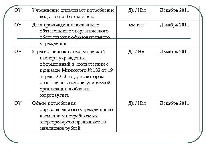 ОУ Учреждение оплачивает потребление воды по приборам учета Да / Нет Декабрь 2011 ОУ