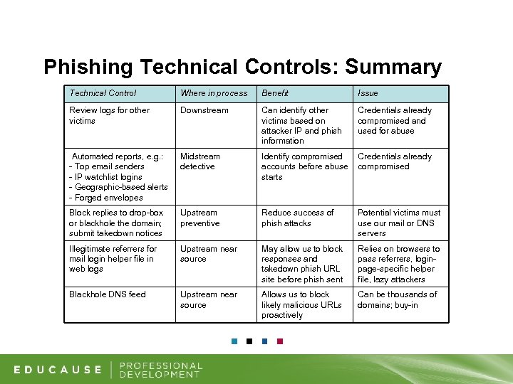 Phishing Technical Controls: Summary Technical Control Where in process Benefit Issue Review logs for
