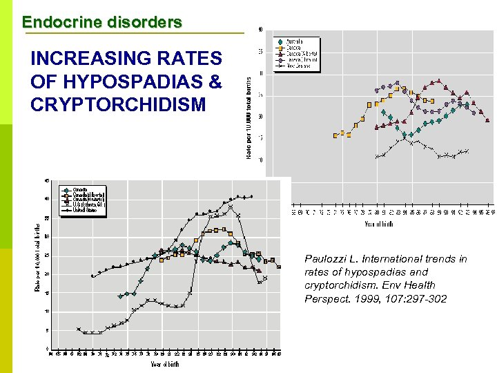 Endocrine disorders INCREASING RATES OF HYPOSPADIAS & CRYPTORCHIDISM Paulozzi L. International trends in rates