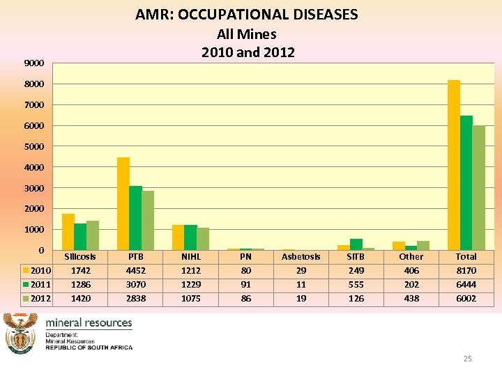 AMR: OCCUPATIONAL DISEASES All Mines 2010 and 2012 9000 8000 7000 6000 5000 4000