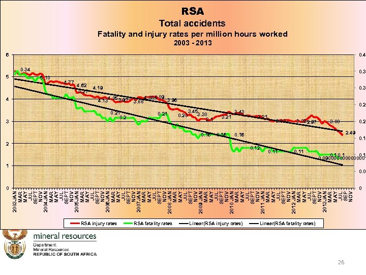 RSA Total accidents Fatality and injury rates per million hours worked 2003 - 2013