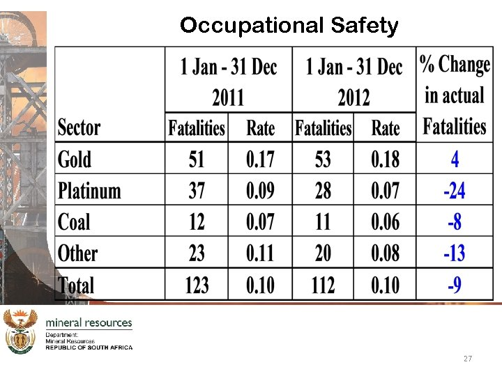 Occupational Safety 27