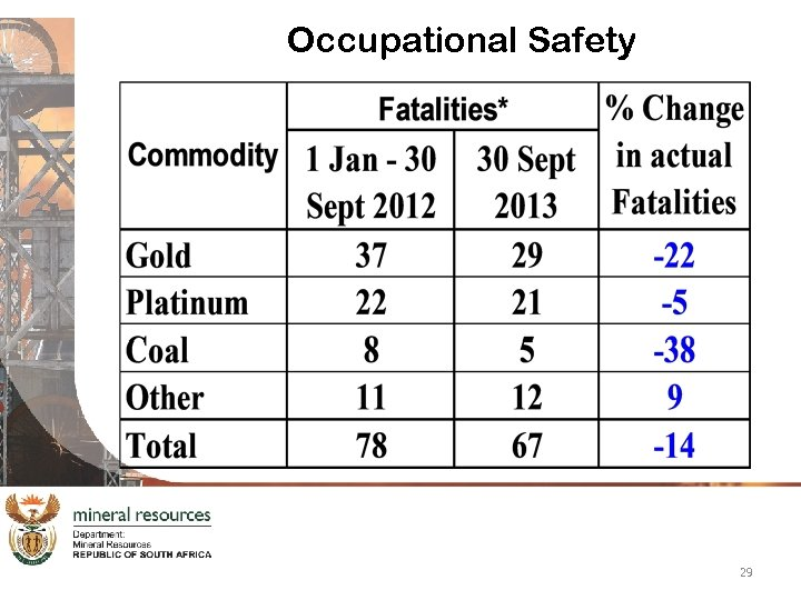 Occupational Safety 29