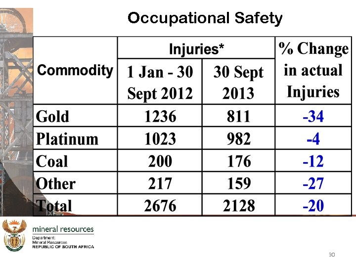 Occupational Safety 30