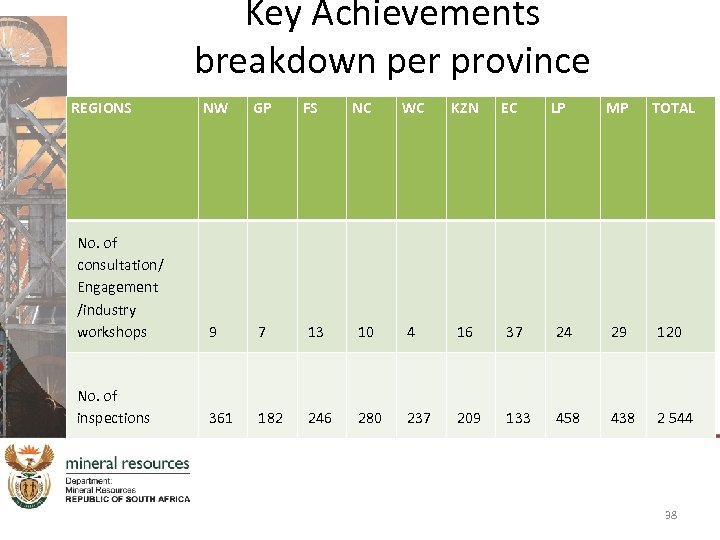 Key Achievements breakdown per province REGIONS NW GP No. of consultation/ Engagement /industry workshops
