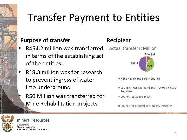 Transfer Payment to Entities Purpose of transfer Recipient • R 454. 2 million was