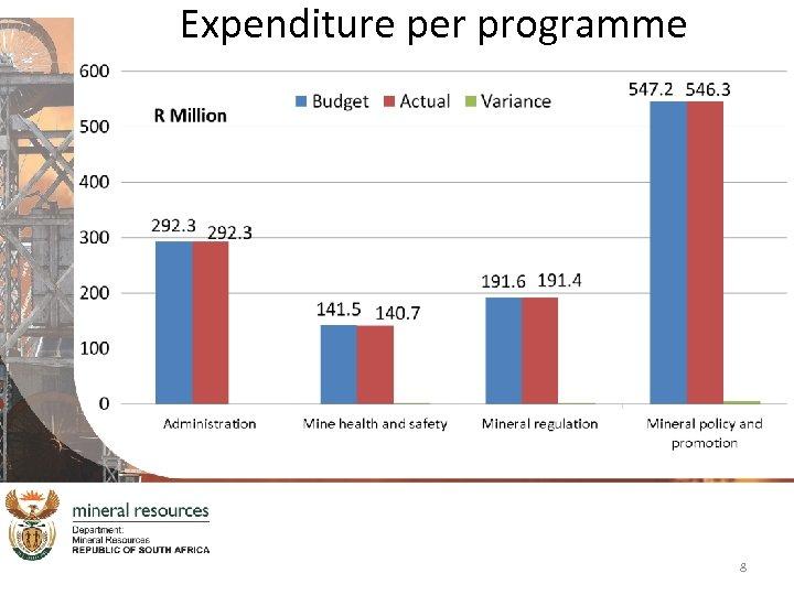 Expenditure per programme 8