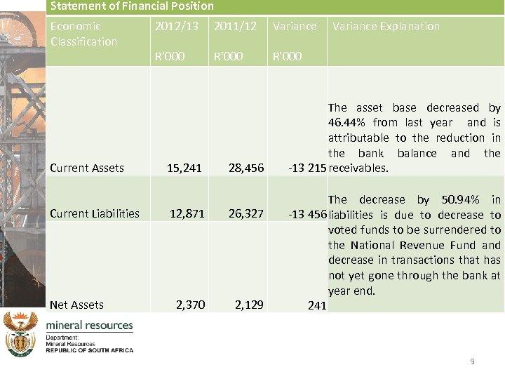 Statement of Financial Position Economic Classification Current Assets Current Liabilities Net Assets 2012/13 2011/12