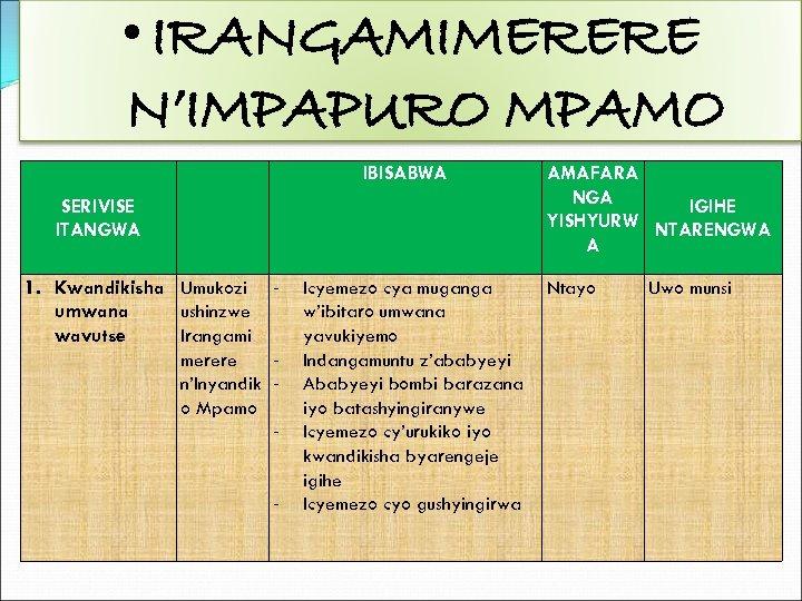 • IRANGAMIMERERE N'IMPAPURO MPAMO IBISABWA SERIVISE ITANGWA 1. Kwandikisha Umukozi umwana ushinzwe wavutse