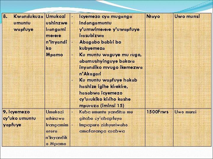 8. Kwandukuza Umukozi umuntu ushinzwe wapfuye Irangami merere n'Inyandi ko Mpamo - - 9.