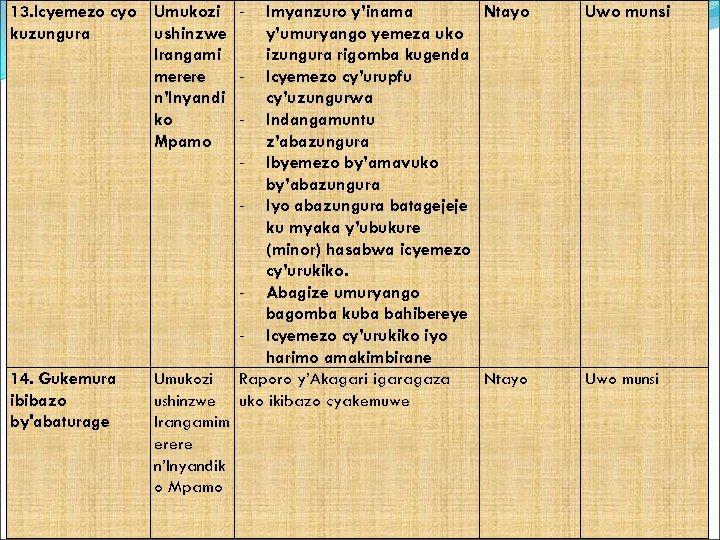 13. Icyemezo cyo Umukozi kuzungura ushinzwe Irangami merere n'Inyandi ko Mpamo - Uwo munsi