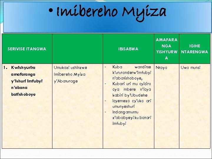 • Imibereho Myiza SERIVISE ITANGWA 1. Kwishyurira amafaranga y'ishuri imfubyi n'abana batishoboye IBISABWA