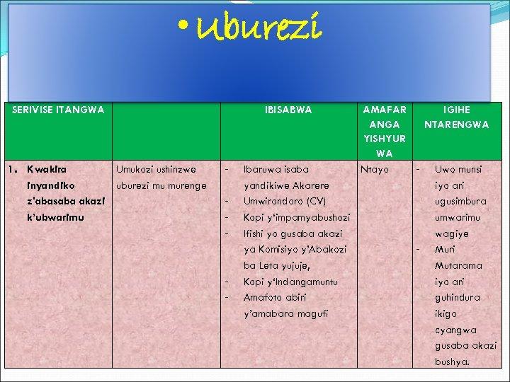 • Uburezi SERIVISE ITANGWA 1. Kwakira Umukozi ushinzwe inyandiko uburezi mu murenge z'abasaba