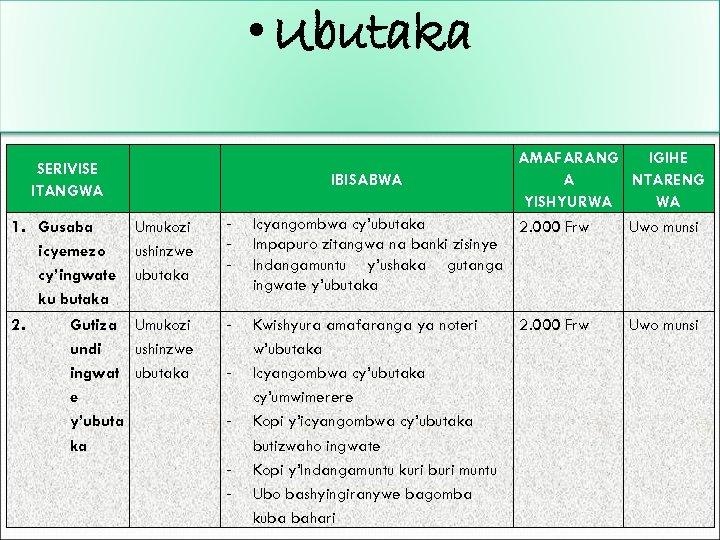 • Ubutaka SERIVISE ITANGWA Umukozi ushinzwe ubutaka - Icyangombwa cy'ubutaka Impapuro zitangwa na