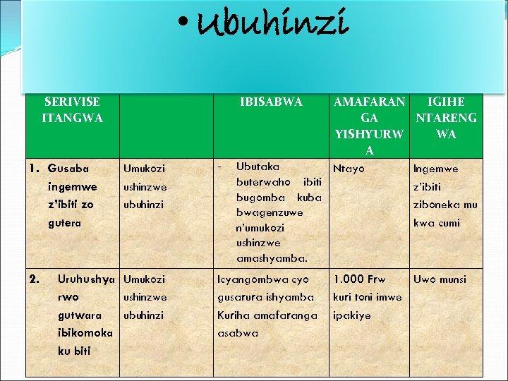 • Ubuhinzi SERIVISE ITANGWA 1. Gusaba ingemwe z'ibiti zo gutera IBISABWA Umukozi ushinzwe