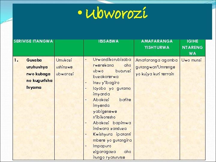 • Ubworozi SERIVISE ITANGWA 1. Gusaba Umukozi uruhushya ushinzwe rwo kubaga ubworozi no