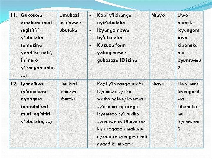 11. Gukosora Umukozi amakuru muri ushinzwe regisitiri ubutaka y'ubutaka (amazina yanditse nabi, inimero y'irangamuntu,