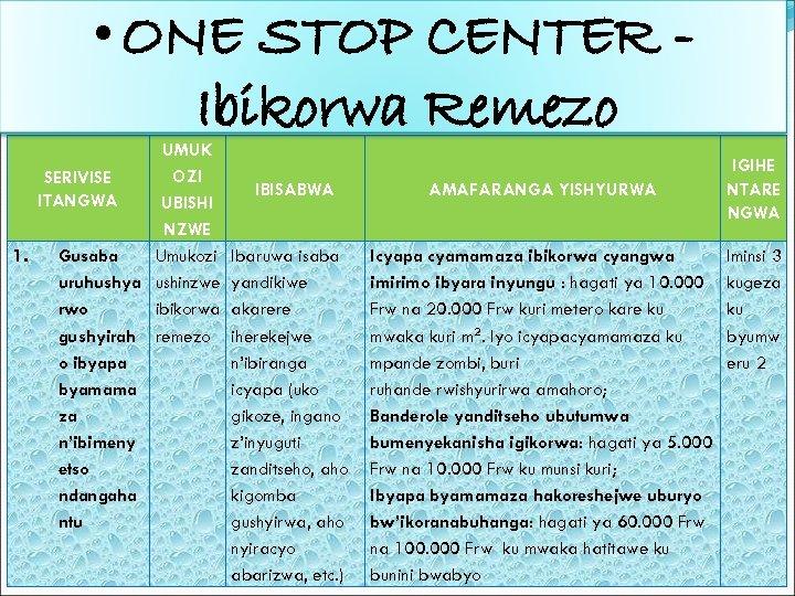 • ONE STOP CENTER Ibikorwa Remezo UMUK OZI SERIVISE ITANGWA UBISHI NZWE 1.