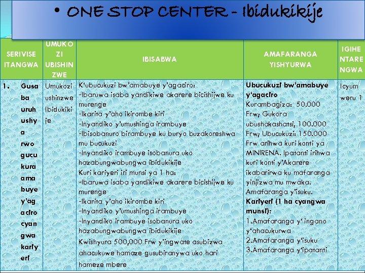 • ONE STOP CENTER - Ibidukikije UMUKO SERIVISE ZI ITANGWA UBISHIN ZWE 1.