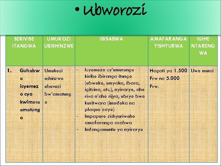 • Ubworozi SERIVISE ITANGWA 1. Guhabw a icyemez o cyo kwimura amatung o