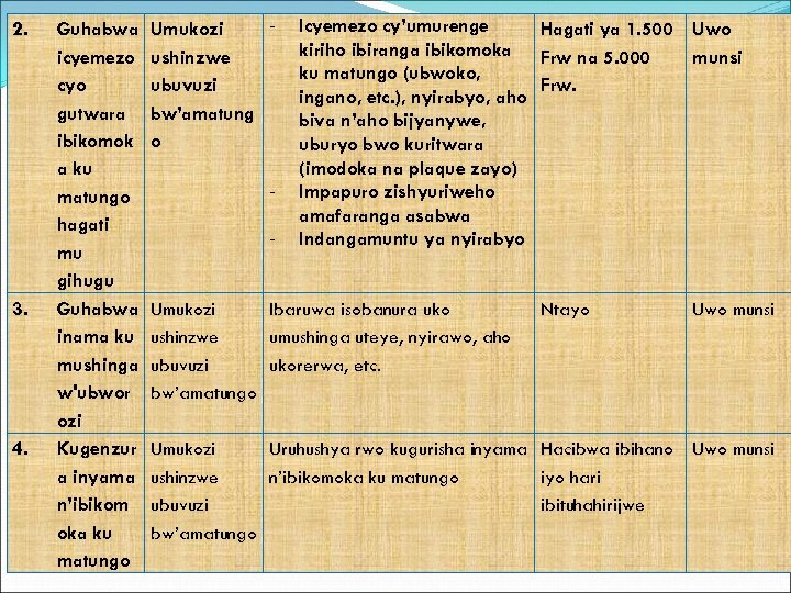 2. 3. 4. Guhabwa icyemezo cyo gutwara ibikomok a ku matungo hagati mu gihugu
