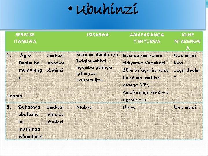 • Ubuhinzi SERIVISE ITANGWA 1. Agro Umukozi Dealer bo ushinzwe mumureng ubuhinzi e