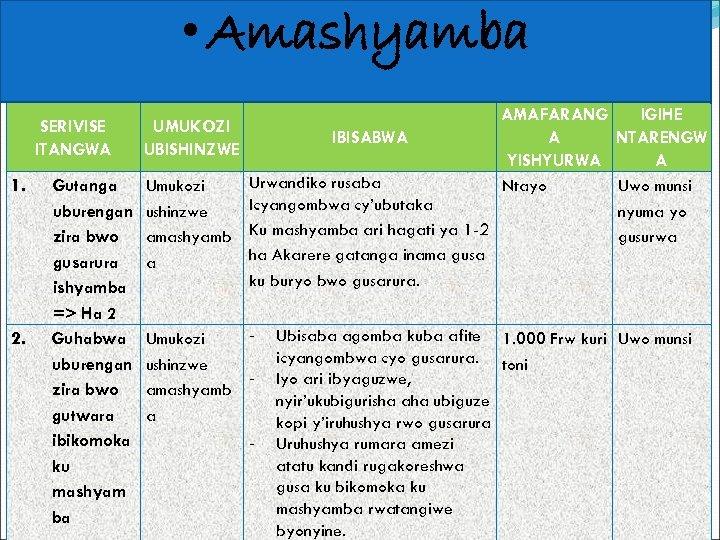 • Amashyamba AMAFARANG IGIHE IBISABWA A NTARENGW YISHYURWA A Urwandiko rusaba Gutanga Umukozi
