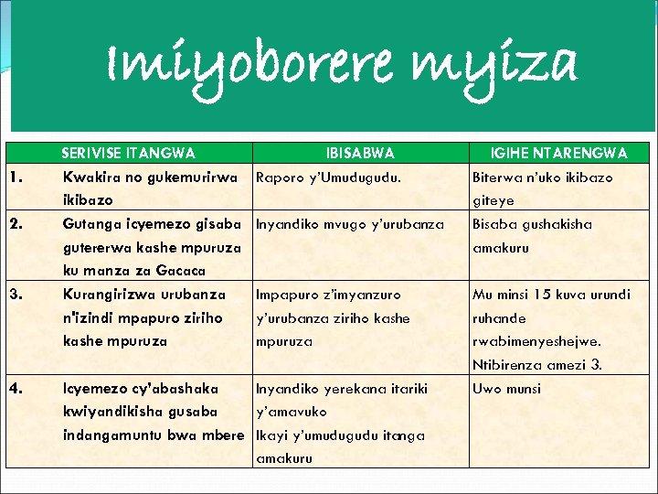 Imiyoborere myiza 1. 2. 3. 4. SERIVISE ITANGWA Kwakira no gukemurirwa ikibazo Gutanga icyemezo
