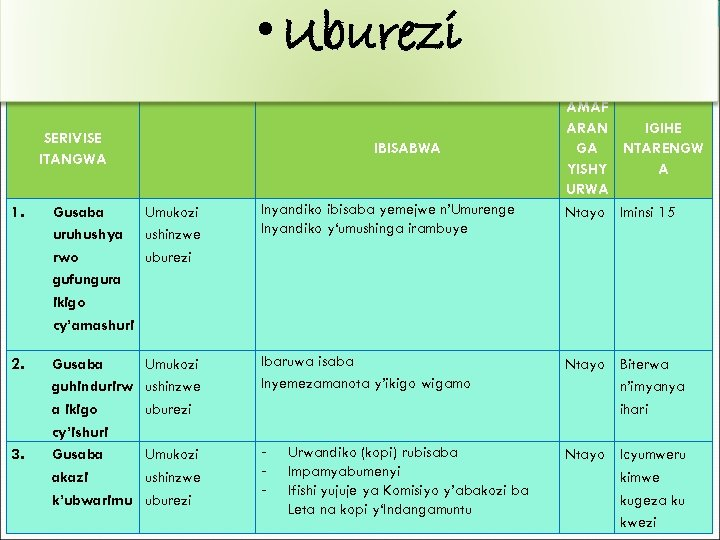 • Uburezi SERIVISE ITANGWA IBISABWA AMAF IGIHE ARAN NTARENGW GA YISHY A URWA