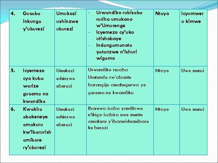 4. Gusaba inkunga y'uburezi Umukozi ushinzwe uburezi - 5. 6. Icyemezo cyo kuba warize