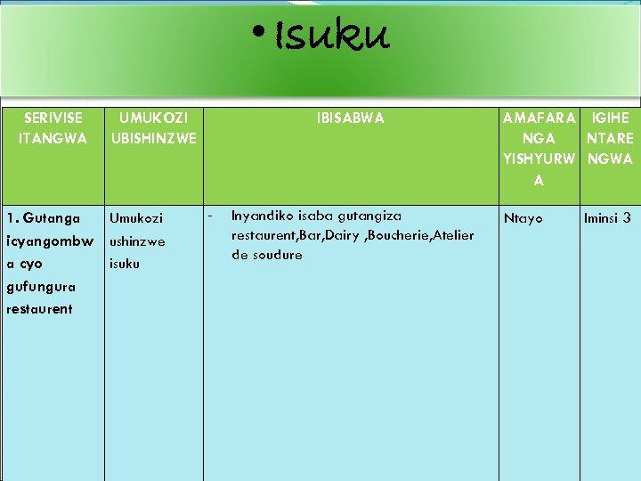 • Isuku SERIVISE ITANGWA 1. Gutanga icyangombw a cyo gufungura restaurent UMUKOZI UBISHINZWE