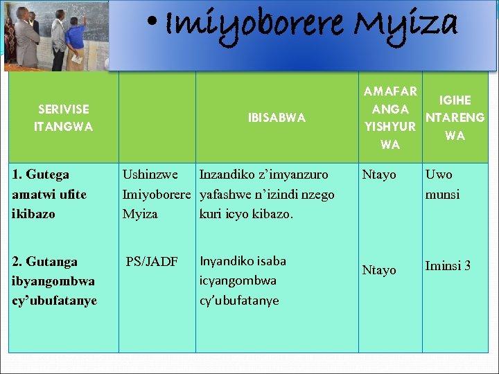 • Imiyoborere Myiza SERIVISE ITANGWA IBISABWA 1. Gutega amatwi ufite ikibazo Ushinzwe Inzandiko