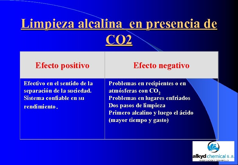 Limpieza alcalina en presencia de CO 2 Efecto positivo Efecto negativo Efectivo en el