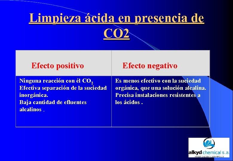 Limpieza ácida en presencia de CO 2 Efecto positivo Ninguna reacción con él CO