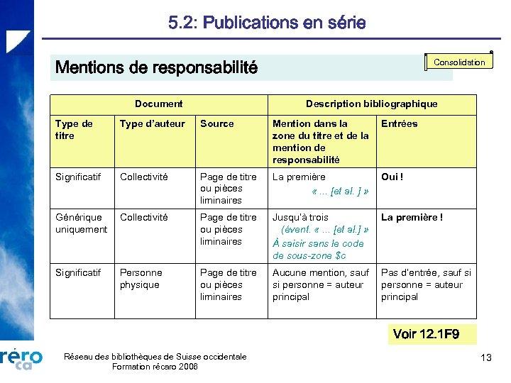 5. 2: Publications en série Mentions de responsabilité Document Consolidation Description bibliographique Type de