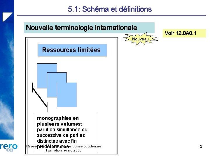 5. 1: Schéma et définitions Nouvelle terminologie internationale Nouveau Réseau des bibliothèques de Suisse
