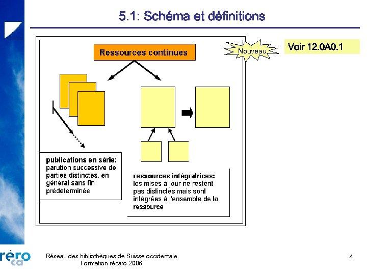 5. 1: Schéma et définitions Nouveau Réseau des bibliothèques de Suisse occidentale Formation récaro