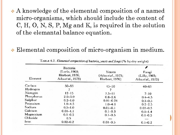v A knowledge of the elemental composition of a named micro-organisms, which should include
