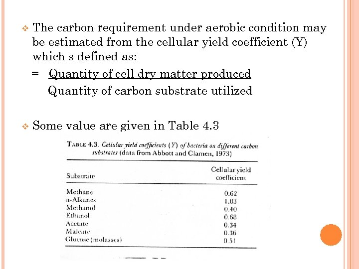 v The carbon requirement under aerobic condition may be estimated from the cellular yield