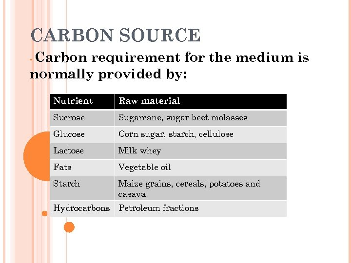 CARBON SOURCE Carbon requirement for the medium is normally provided by: • Nutrient Raw