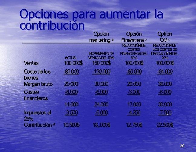 Opciones para aumentar la contribución 20
