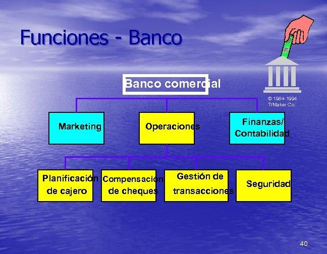 Funciones - Banco comercial © 1984 -1994 T/Maker Co. Marketing Operaciones Planificación Compensación de