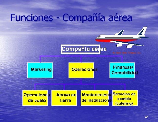 Funciones - Compañía aérea Marketing Operaciones de vuelo Operaciones Apoyo en tierra © 1984