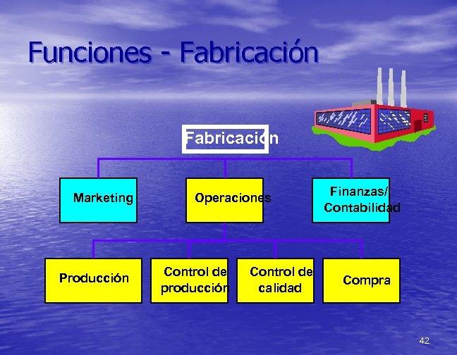 Funciones - Fabricación Marketing Producción Operaciones Control de producción Control de calidad Finanzas/ Contabilidad