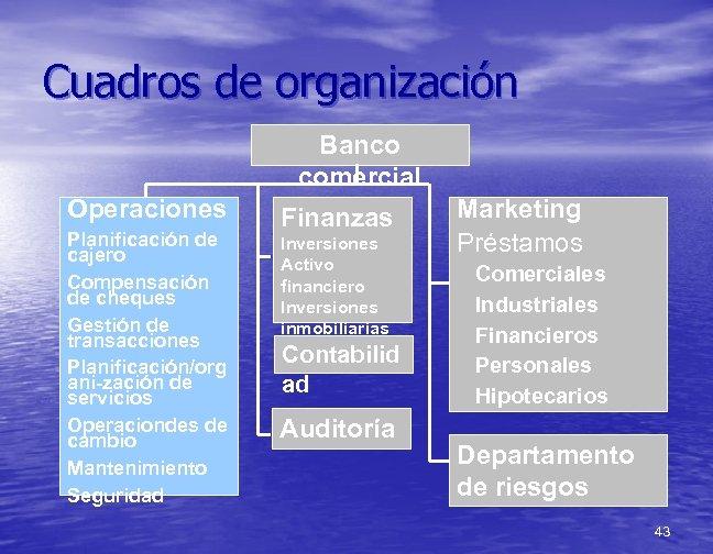 Cuadros de organización Banco comercial Operaciones Planificación de cajero Compensación de cheques Gestión de
